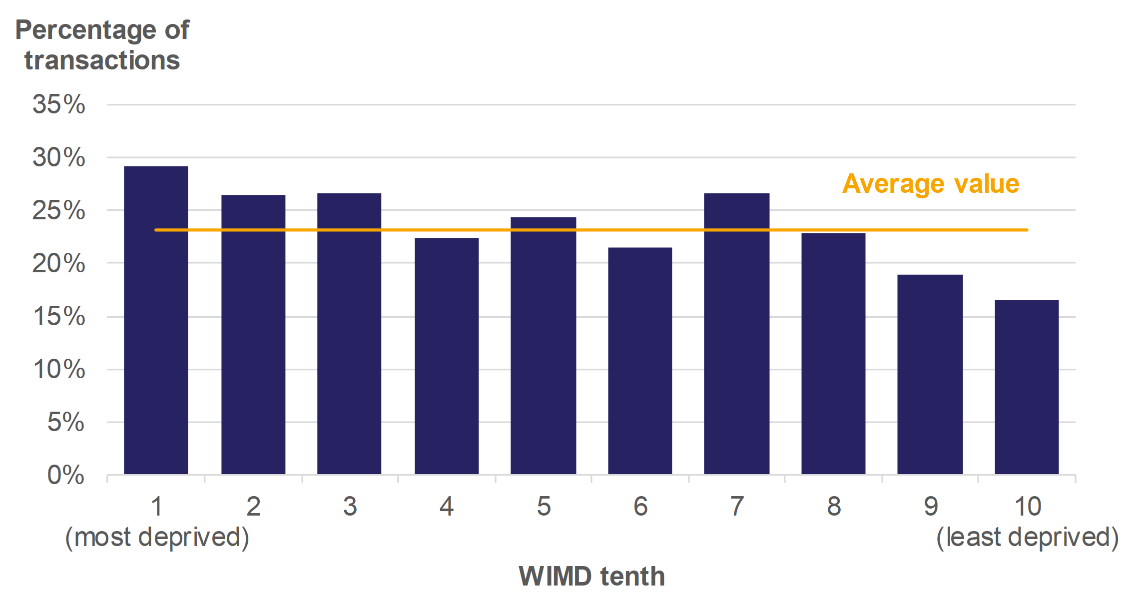 Figure 9.3 shows higher rate transactions as a percentage of all residential transactions, by WIMD tenth, for April 2018 to March 2019. An average value over all WIMD tenths is also presented.