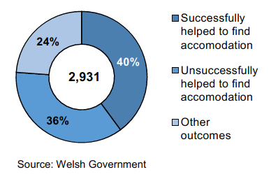 A donut chart to show the proportion of homeless households successfully helped to find accommodation in April to June 2019.