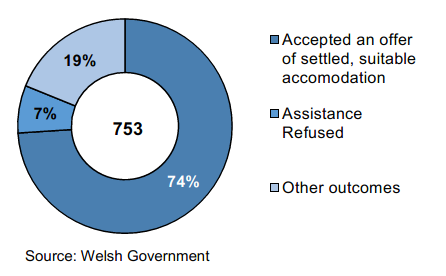 A donut chart to show the proportion of households that accepted an offer of settled, suitable accommodation in April to June 2019.