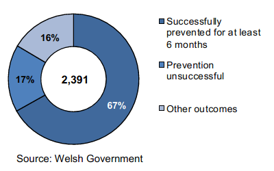 A donut chart to show the proportion of households that were successfully prevented from homelessness for at least 6 months in April to June 2019.