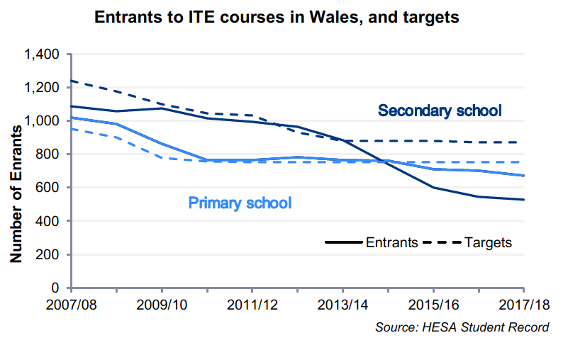 A chart showing decreasing numbers of first year students on Initial Teacher Education courses in Wales. From 2009/10 numbers for primary and secondary teachers are close to their targets but in 2014/15 secondary school teachers drop steeply below the target and in 2015/16 primary school teachers begin to fall below their target.