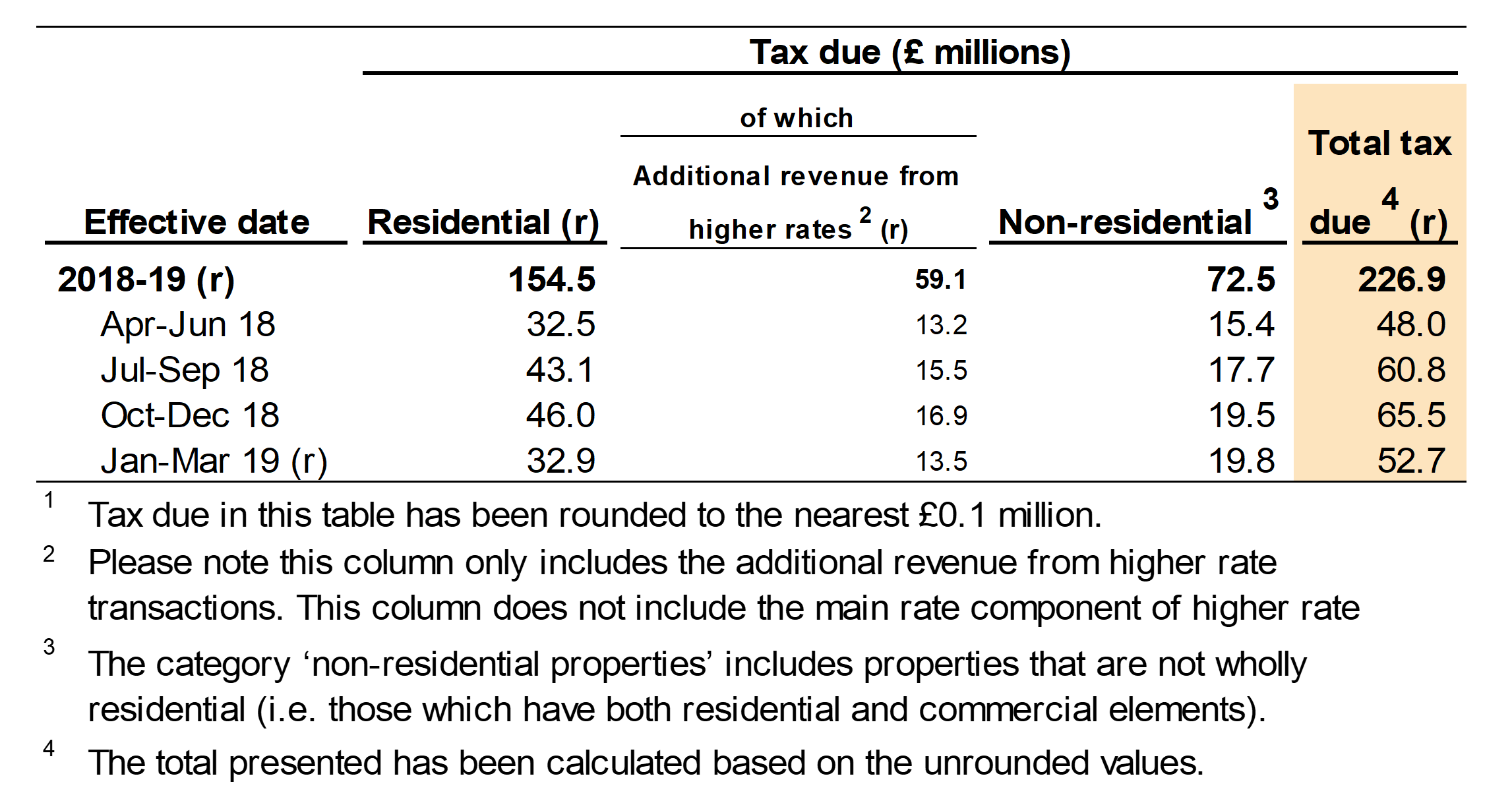 Figure 2.2 shows the tax due on reported notifiable transactions, by the quarter and year in which the transactions were effective. Figure 2.2 also shows a breakdown for residential and non-residential transactions.