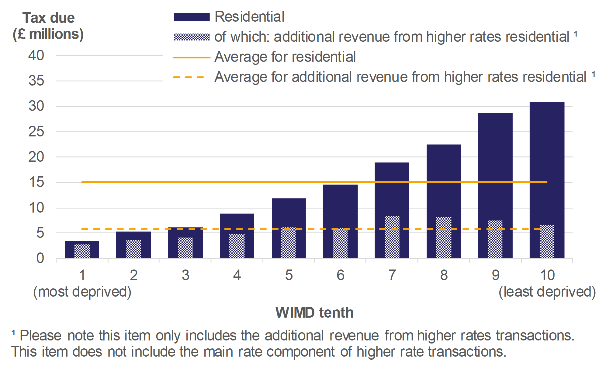 Figure 9.2 shows the amount of tax due on residential transactions and additional revenue from the higher rates, by WIMD tenth, for April 2018 to March 2019. Average values over all WIMD tenths are also presented.