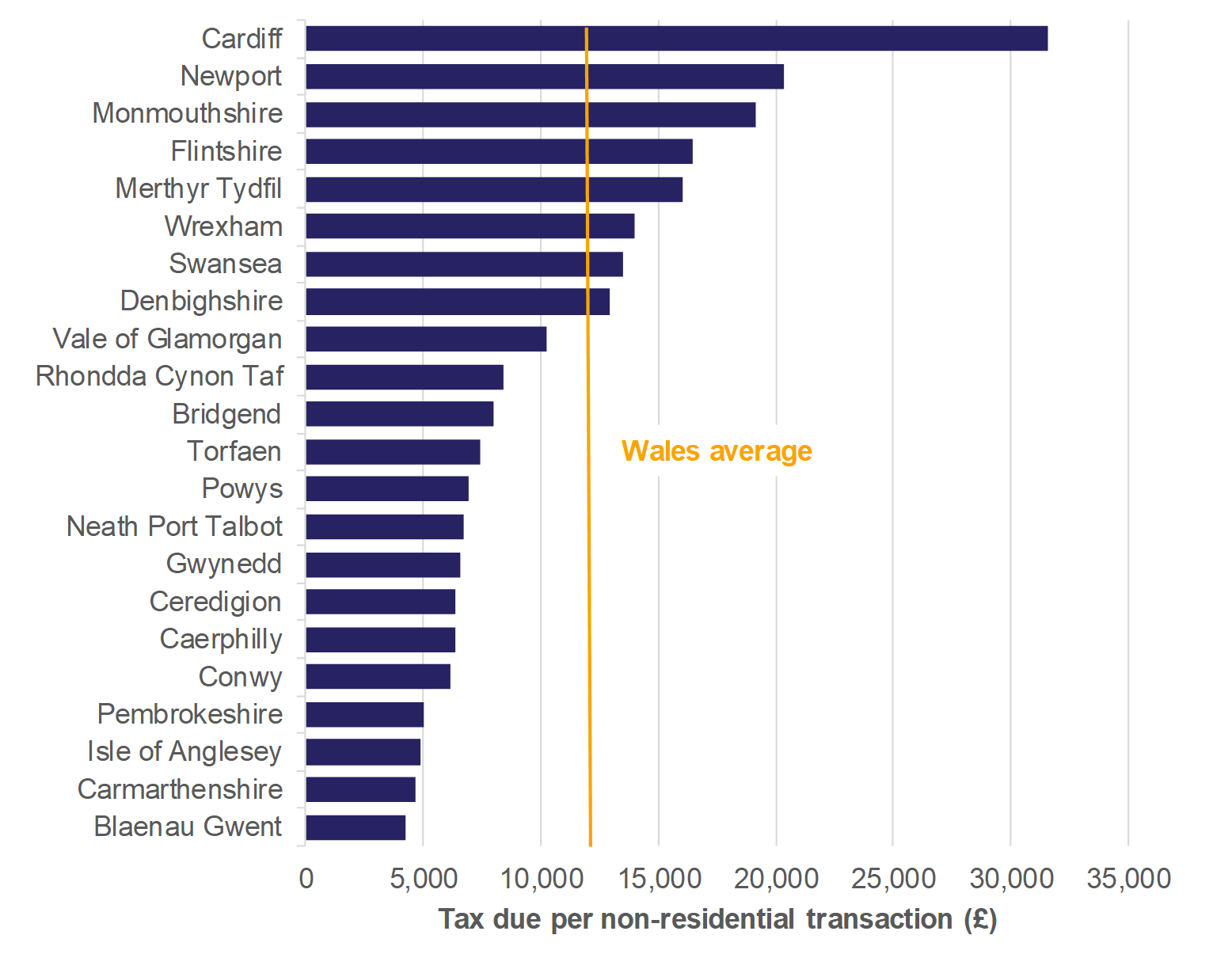 Figure 8.2 shows for non-residential transactions: the amount of tax due per transaction for all local authorities and a Wales average.