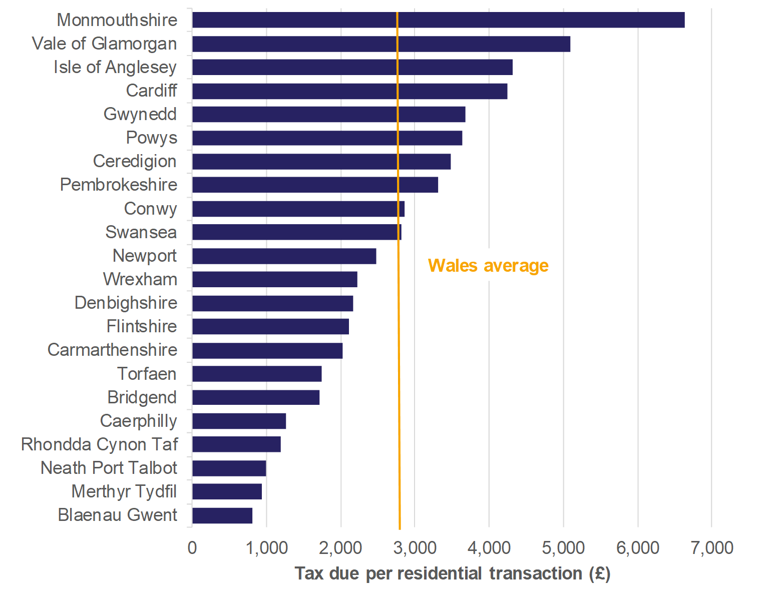 Figure 8.1 shows for residential transactions: the amount of tax due per transaction for all local authorities and a Wales average.