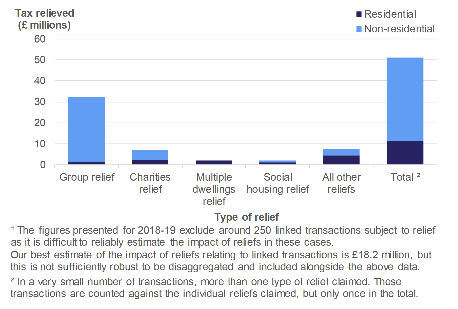 Figure 5.2 shows the amount of tax relieved on residential and non-residential transactions effective in April 2018 to March 2019, by type of relief.
