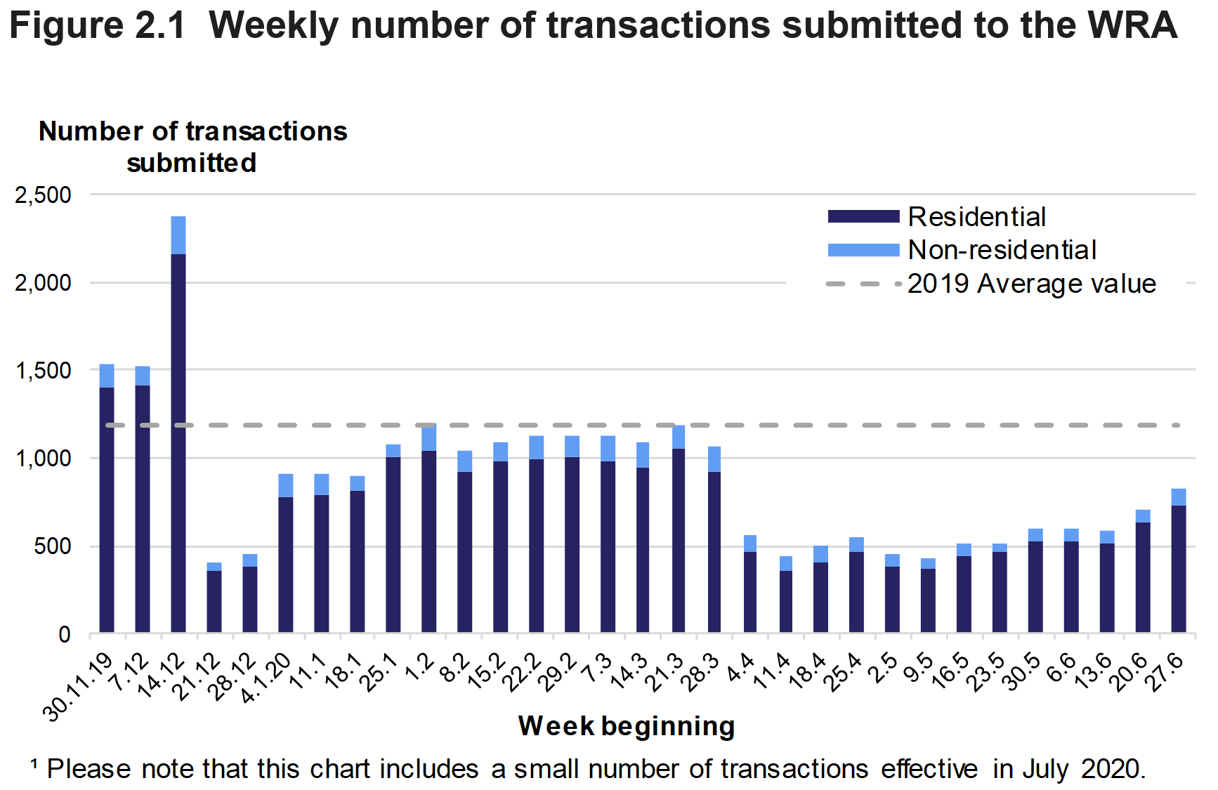 Figure 2.1 shows the number of residential and non-residential transactions submitted to the WRA each week from December 2019 to June 2020. Please note that this chart includes a small number of transactions effective in July 2020.