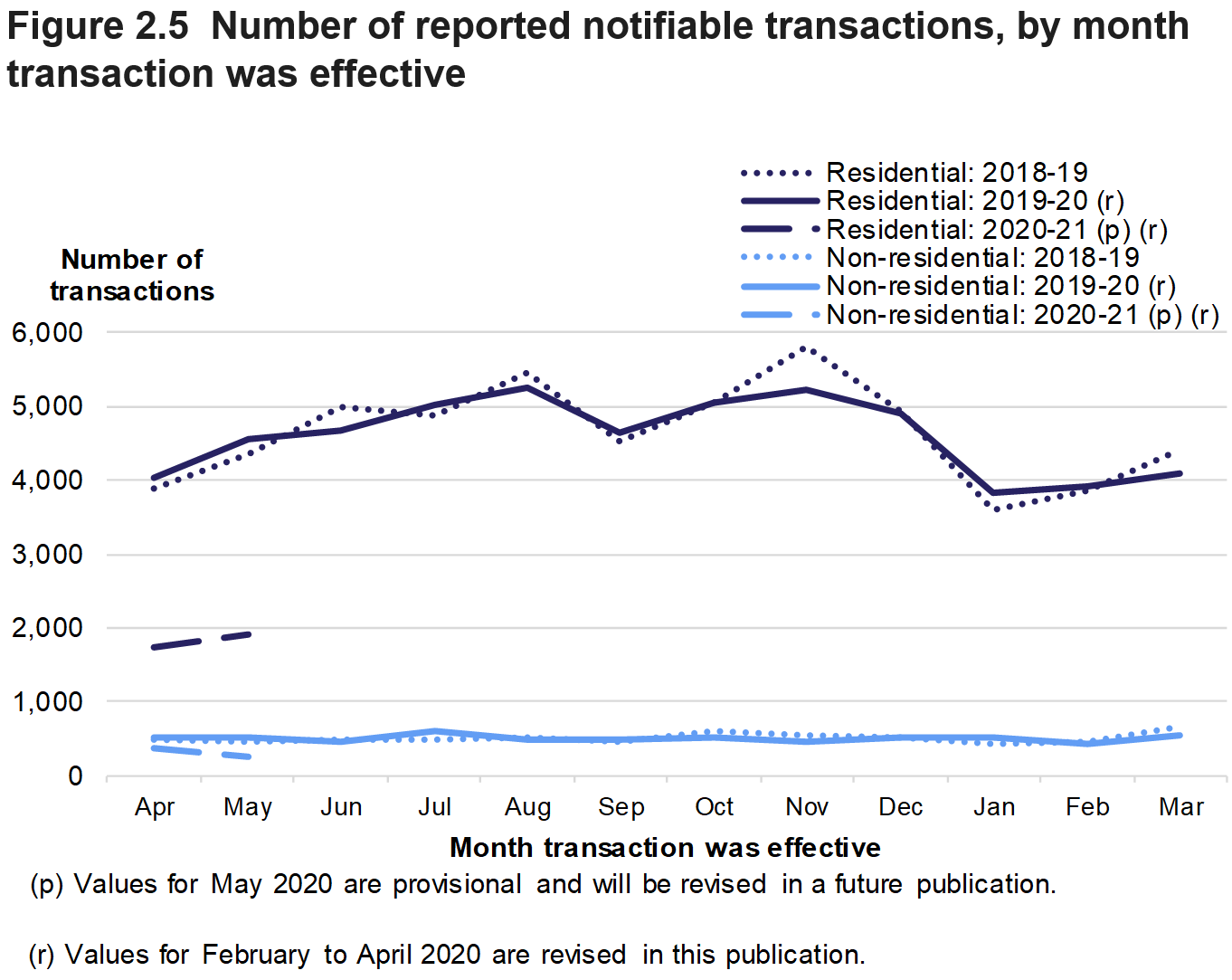 Figure 2.5 shows the monthly numbers of reported notifiable transactions from April 2018 to May 2020, for residential and non-residential transactions.
