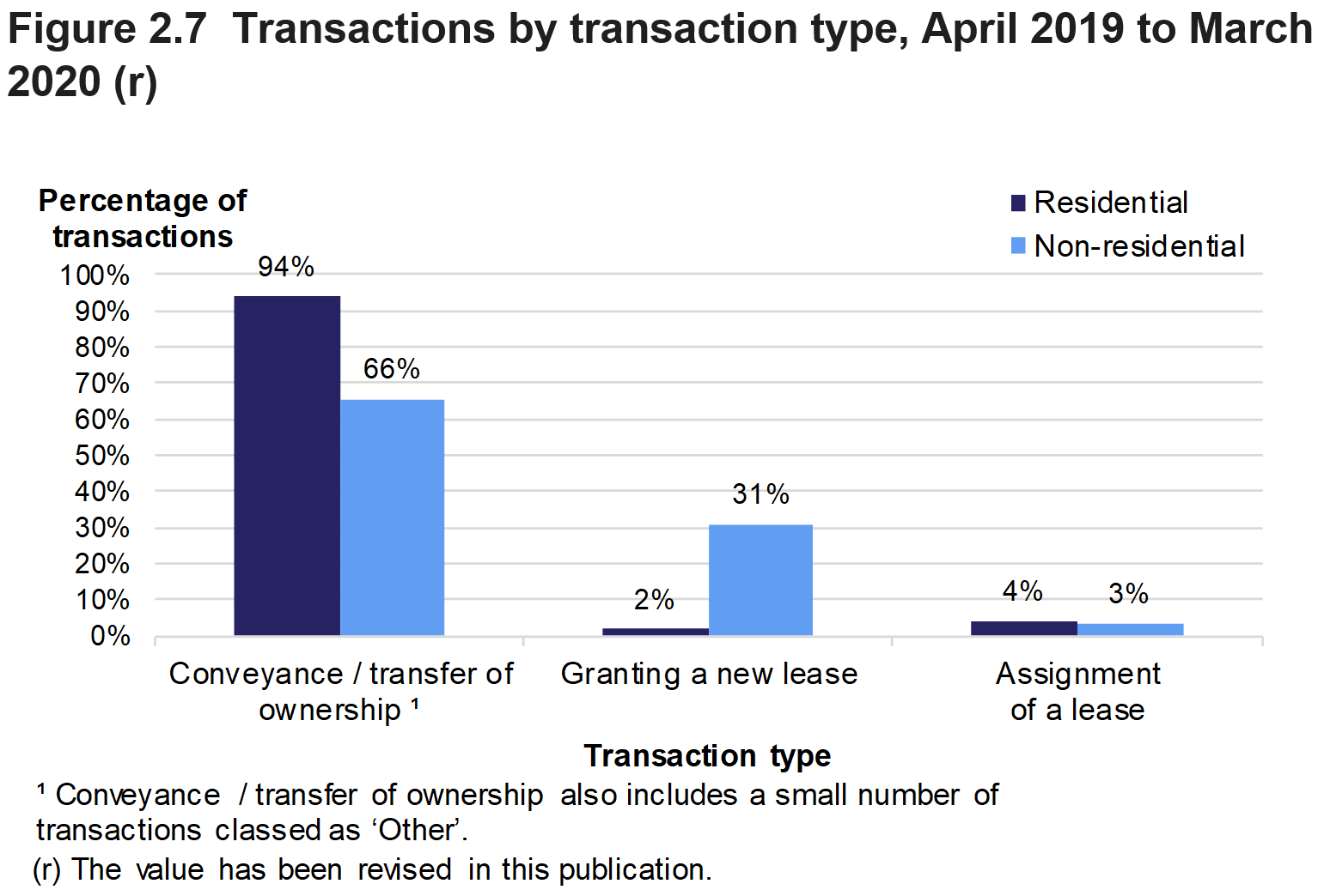 Figure 2.7 shows the percentage of transactions involving conveyance / transfer of ownership, granting of a new lease or assignment of a lease, for April 2019 to March 2020. Separate percentages are given for residential and non-residential transactions.
