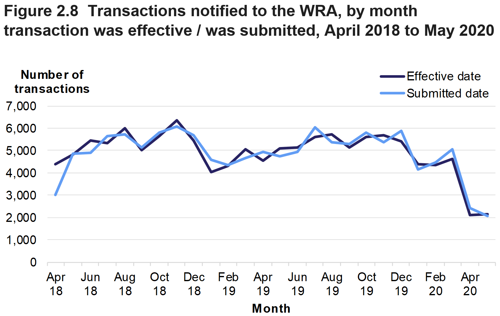 Figure 2.8 shows the monthly numbers of transactions which became effective and which were submitted, from April 2018 to May 2020.