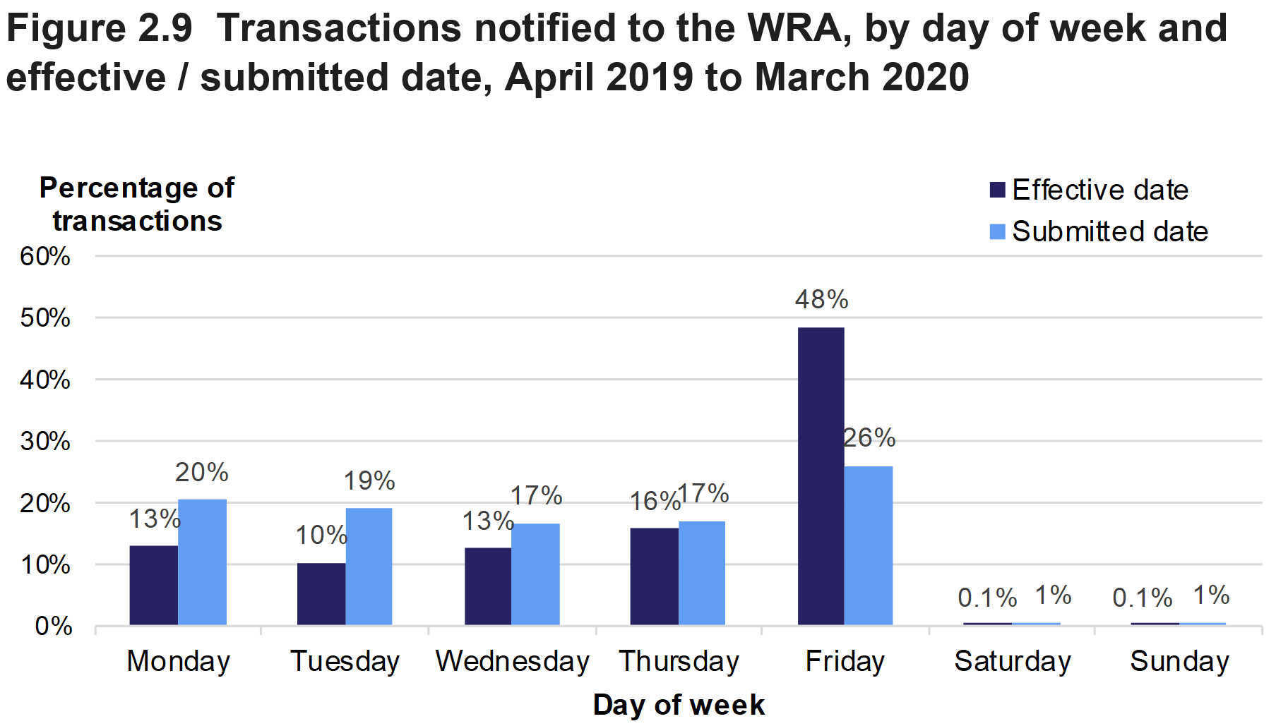 Figure 2.9 shows the percentage of transactions which became effective and which were submitted on the different days of the week. The data relates to transactions which were effective in April 2019 to March 2020, and transactions submitted to the WRA between April 2019 and March 2020.