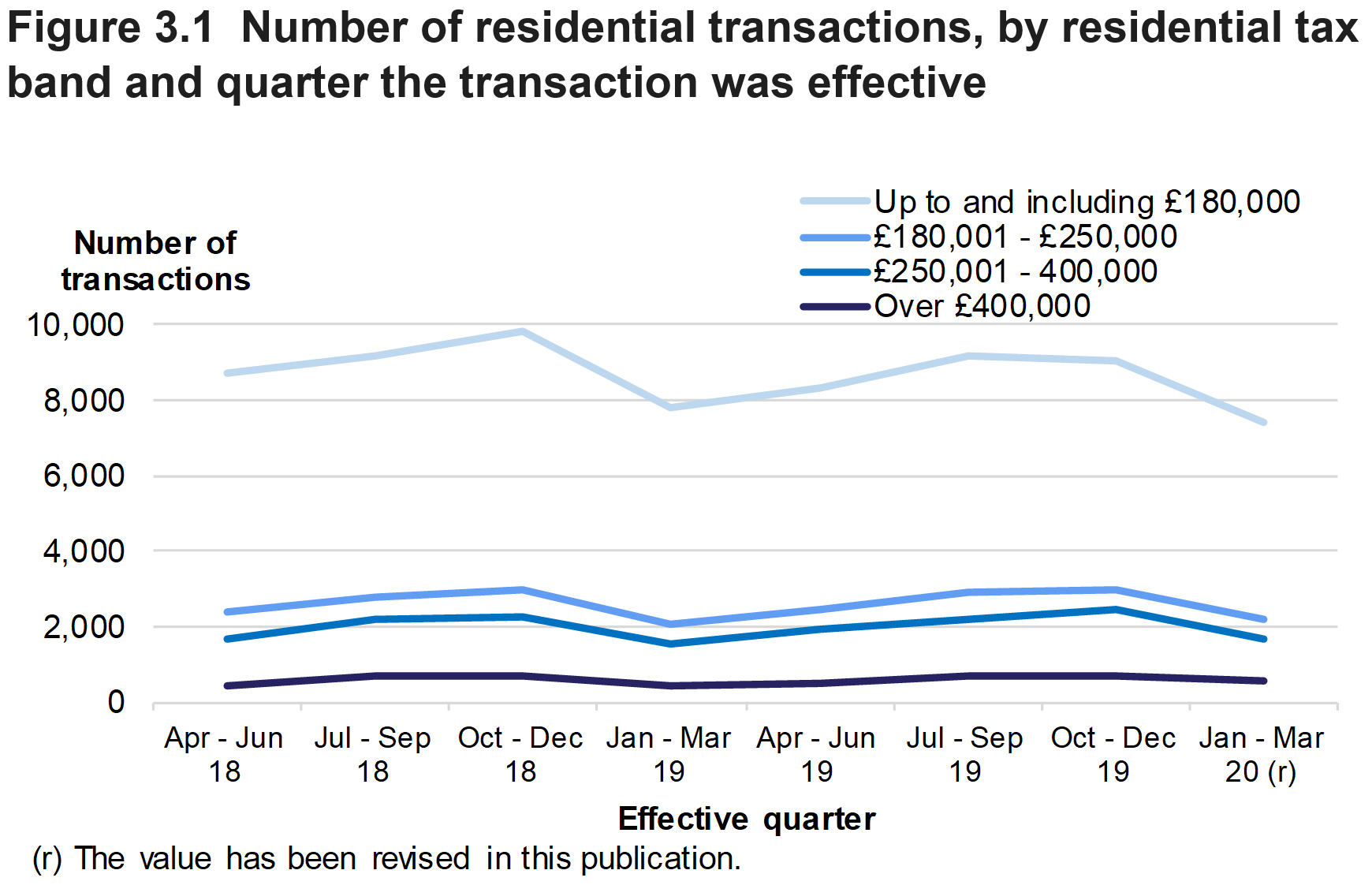 Figure 3.1 shows the number of residential transactions, by residential tax band and quarter the transaction was effective.