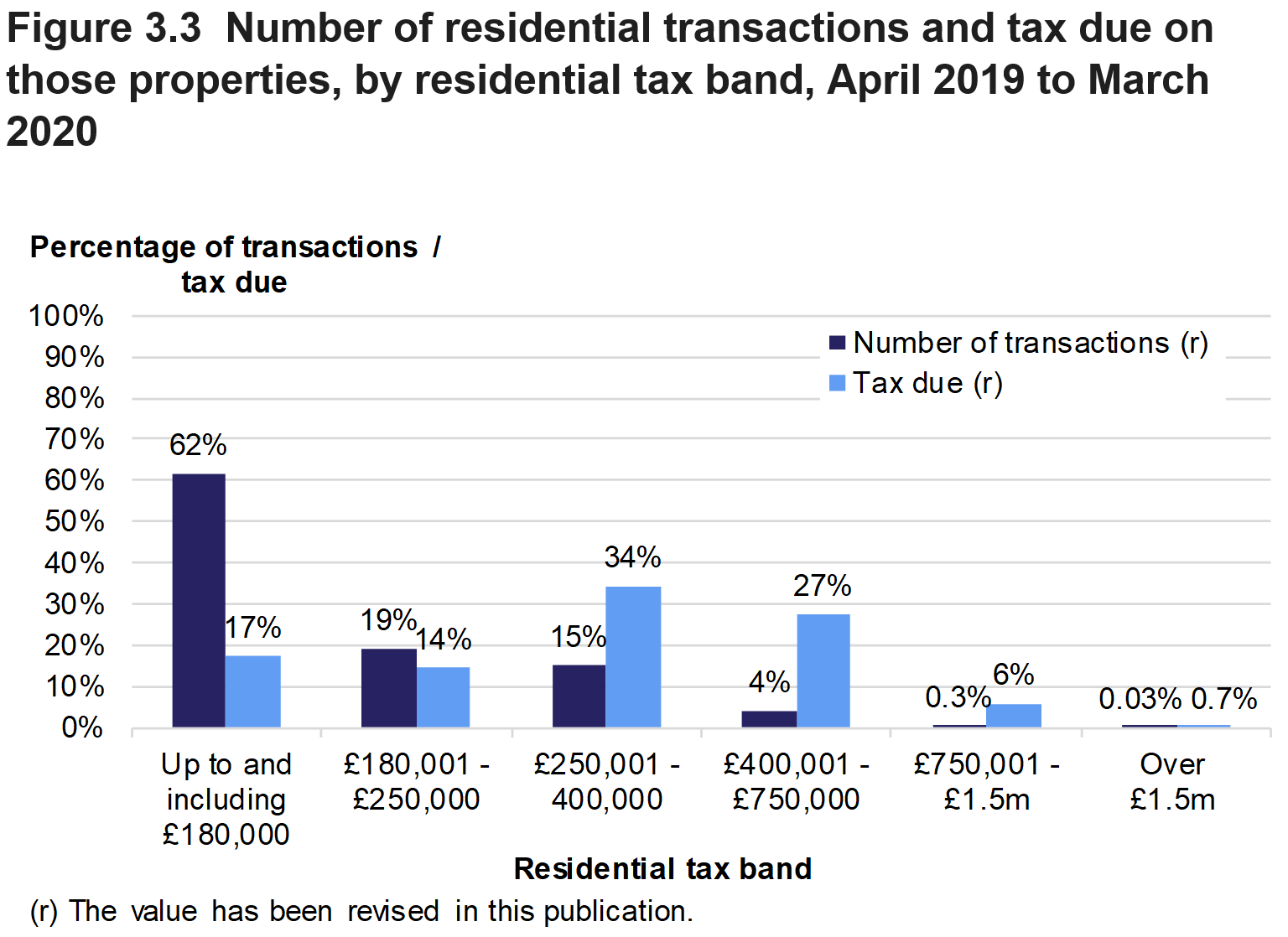 Figure 3.3 shows the number of residential transactions and amount of tax due, by residential tax band. Data is presented as the percentage of transactions or tax due and relates to transactions effective in April 2019 to March 2020.