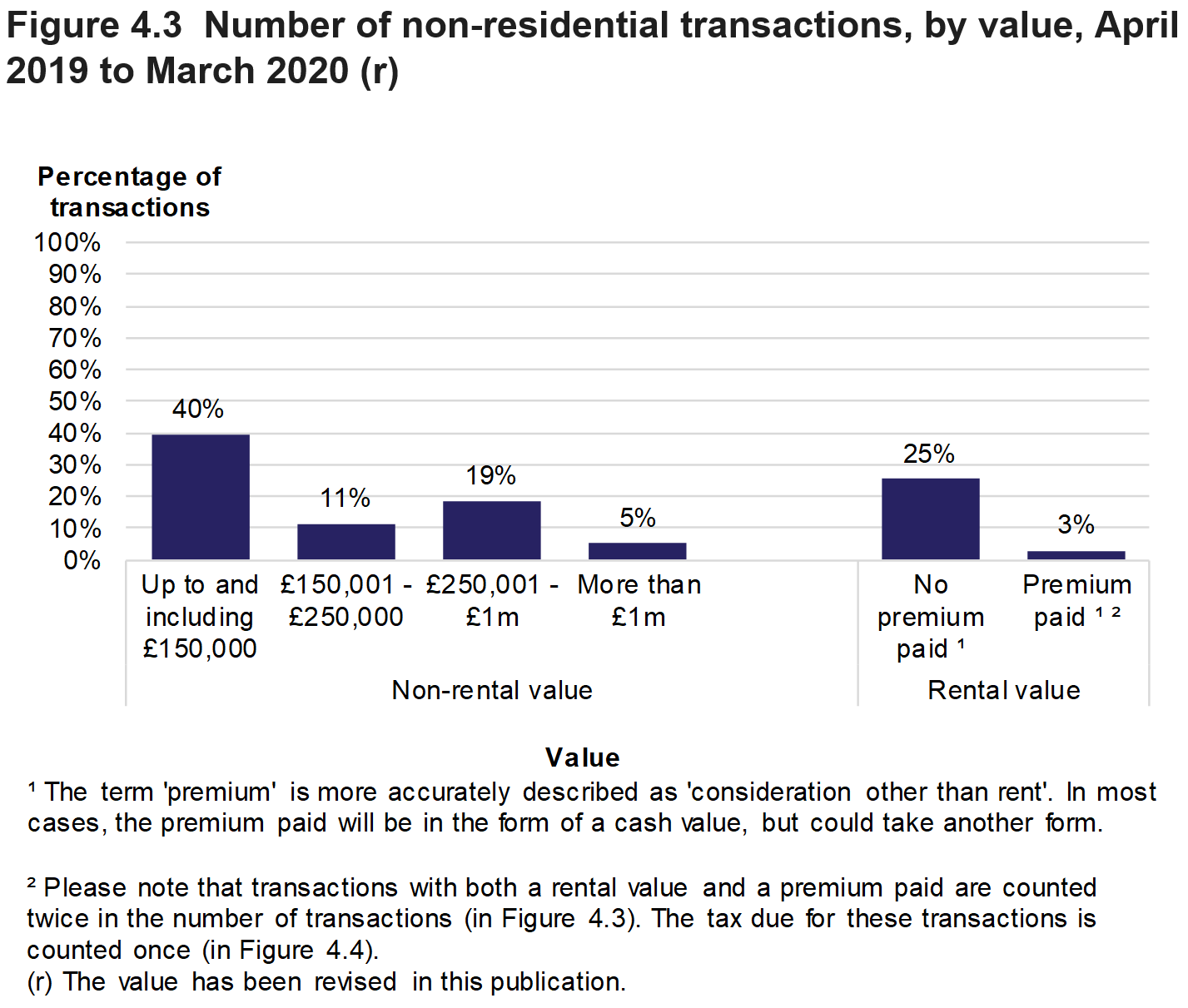 Figure 4.3 shows the number of non-residential transactions by value of the property. Data is presented as the percentage of transactions and relates to transactions effective in April 2019 to March 2020.