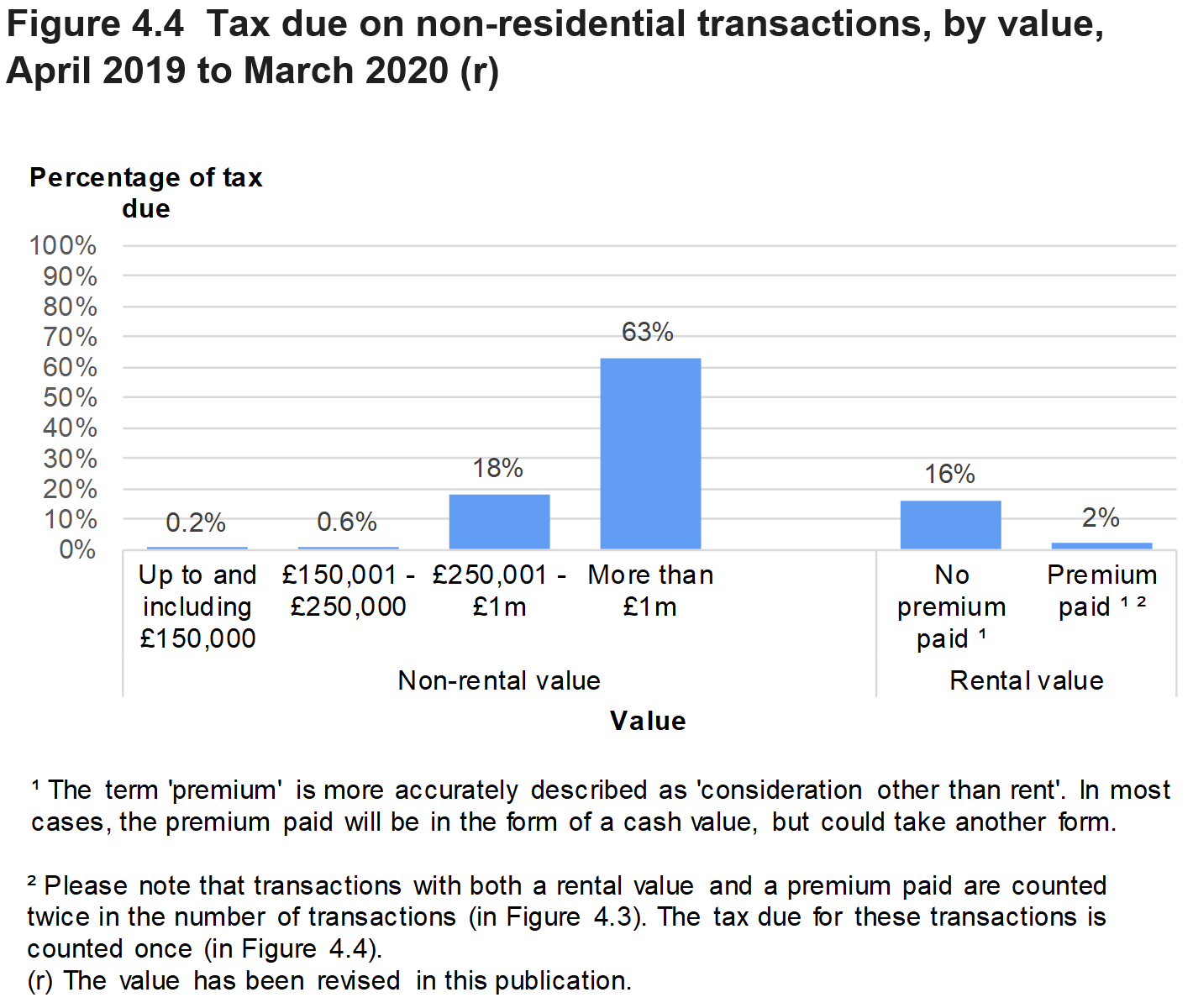 Figure 4.4 shows the amount of tax due on non-residential transactions, by value of the property. Data is presented as the percentage of transactions and relates to transactions effective in April 2019 to March 2020.