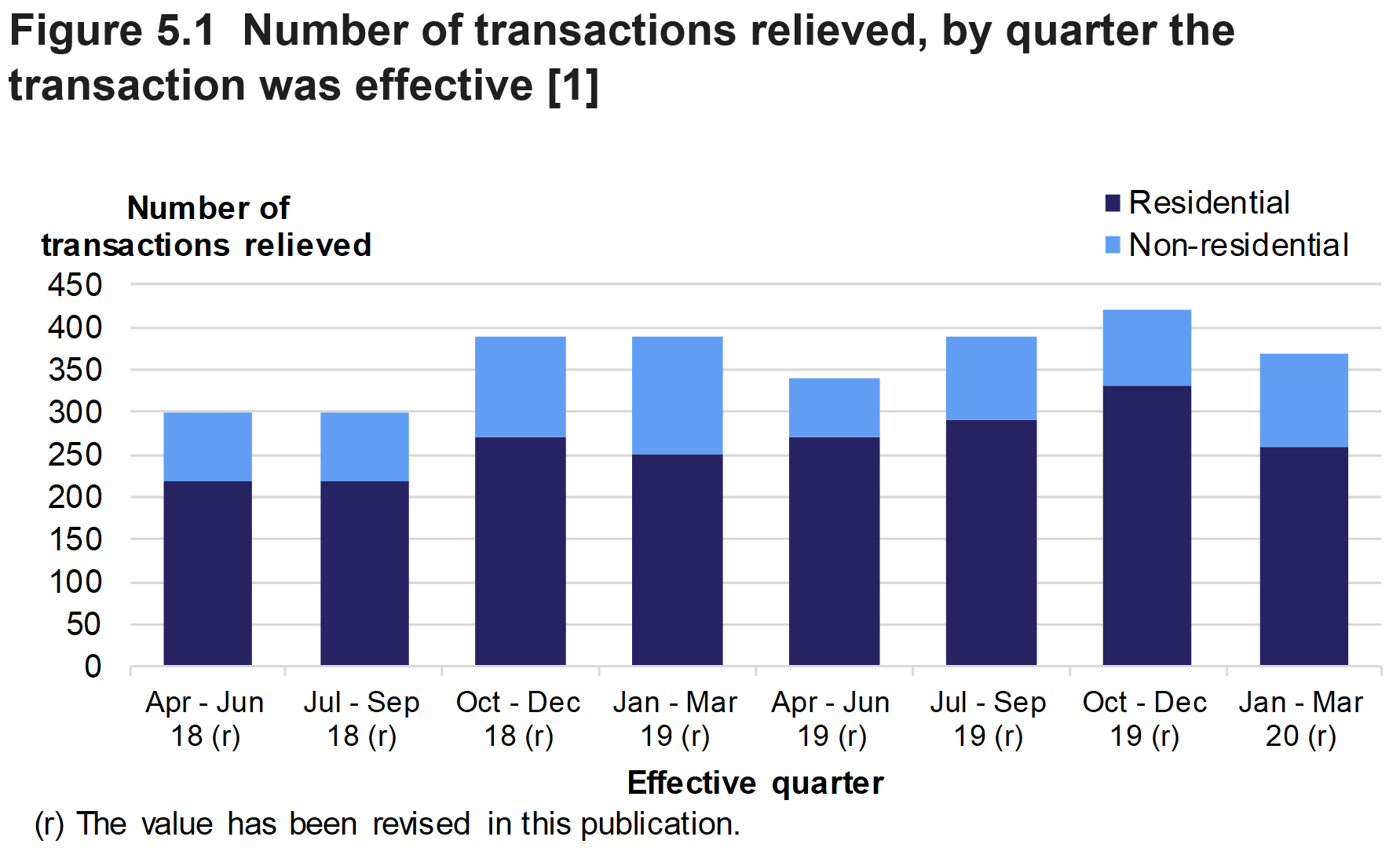 Figure 5.1 shows the number of reliefs applied to residential and non-residential transactions, by type of relief and quarter the transaction was relieved.