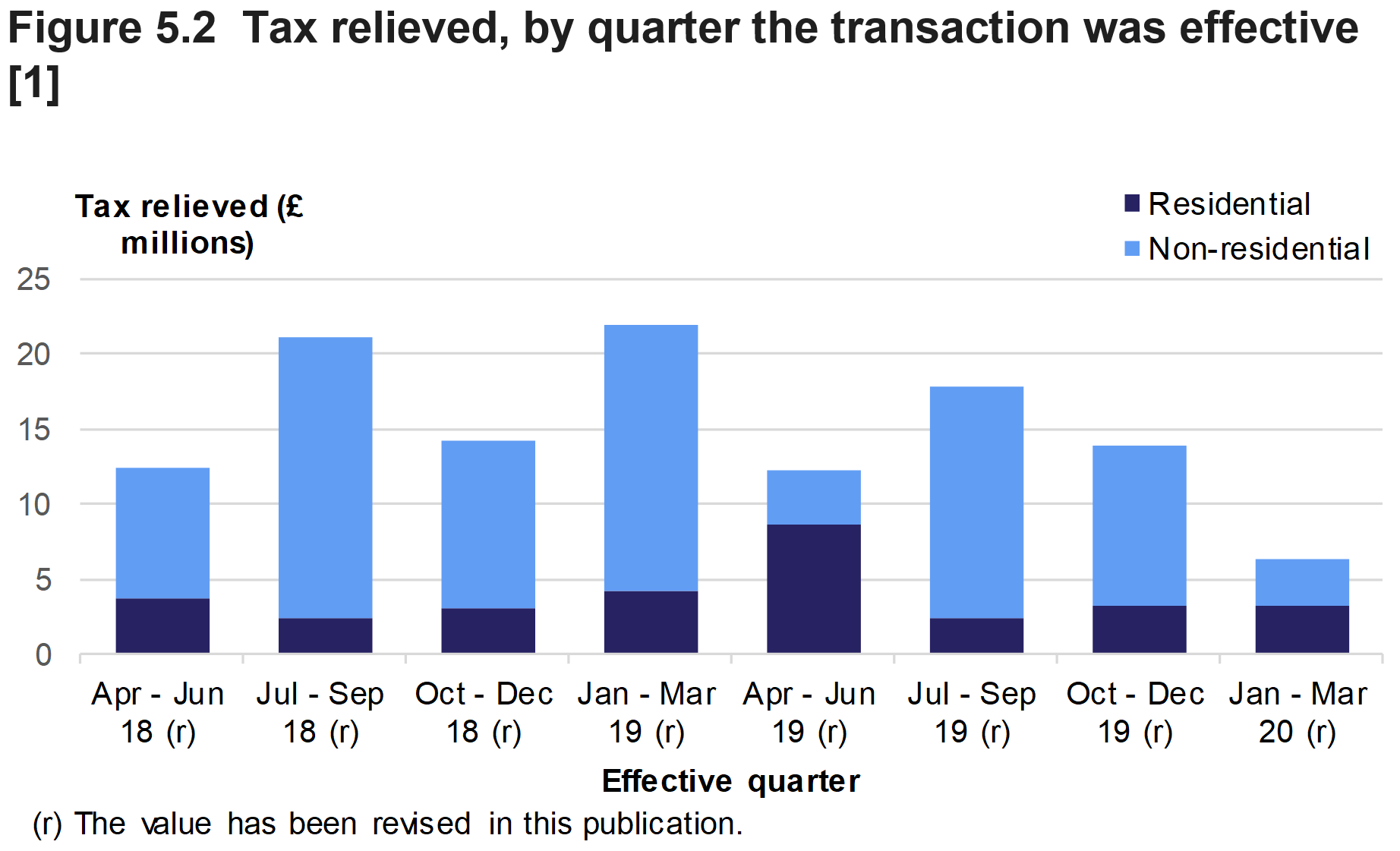 Figure 5.2 shows the amount of tax relieved on residential and non-residential transactions effective, by type of relief and quarter the transaction was effective.