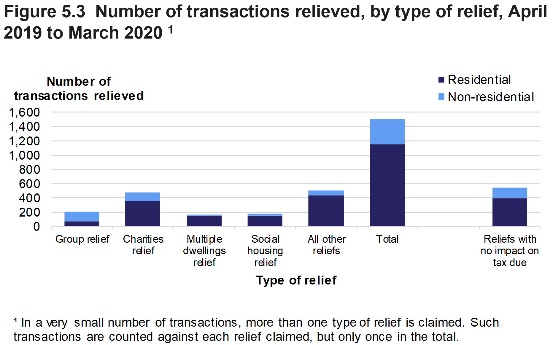 Figure 5.3 shows the number of reliefs applied to residential and non-residential transactions in April 2019 to March 2020, by type of relief. A separate figure is shown for the number of reliefs where the relief had no impact on the tax due.