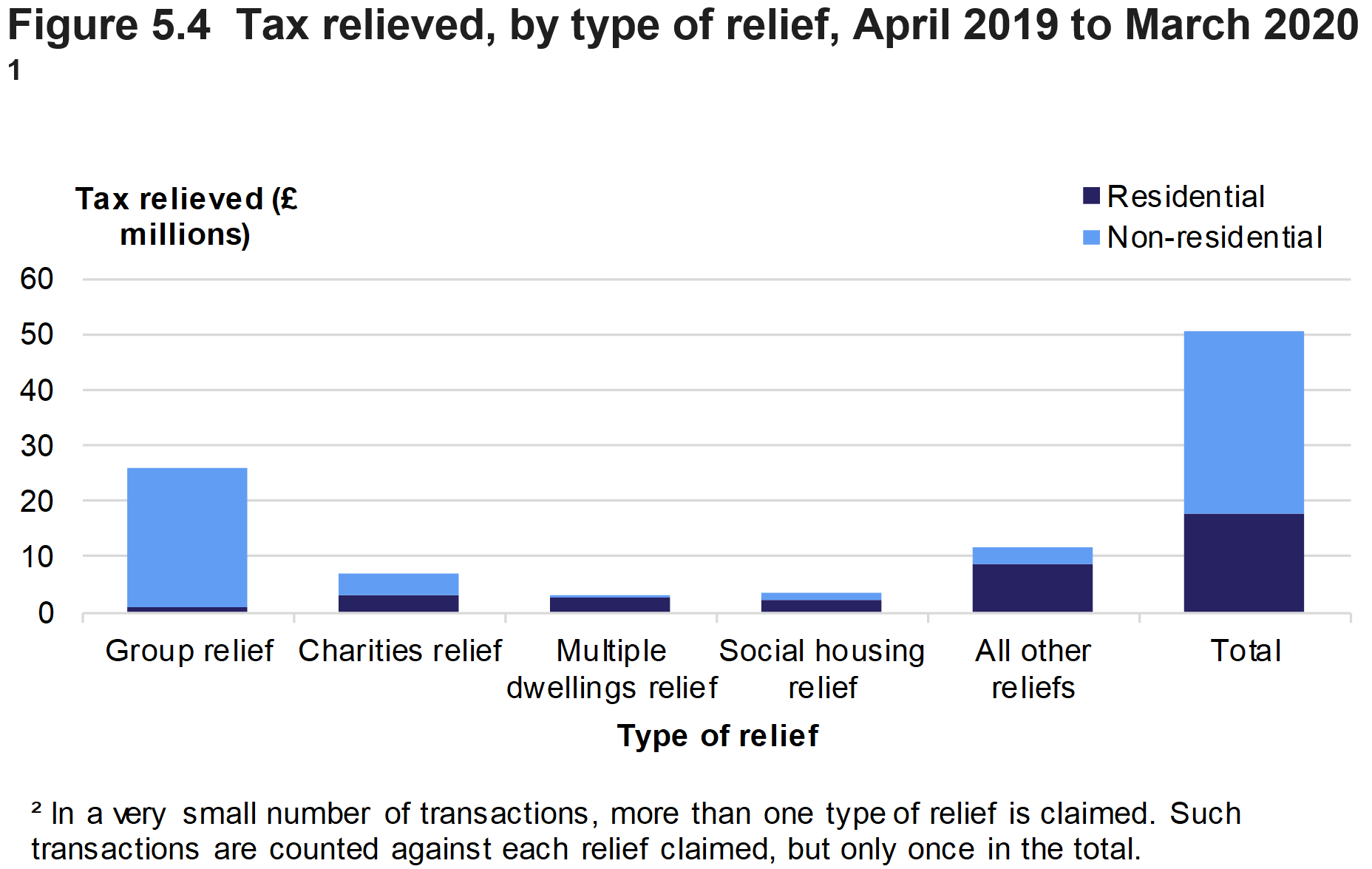 Figure 5.4 shows the amount of tax relieved on residential and non-residential transactions effective in April 2019 to March 2020, by type of relief.