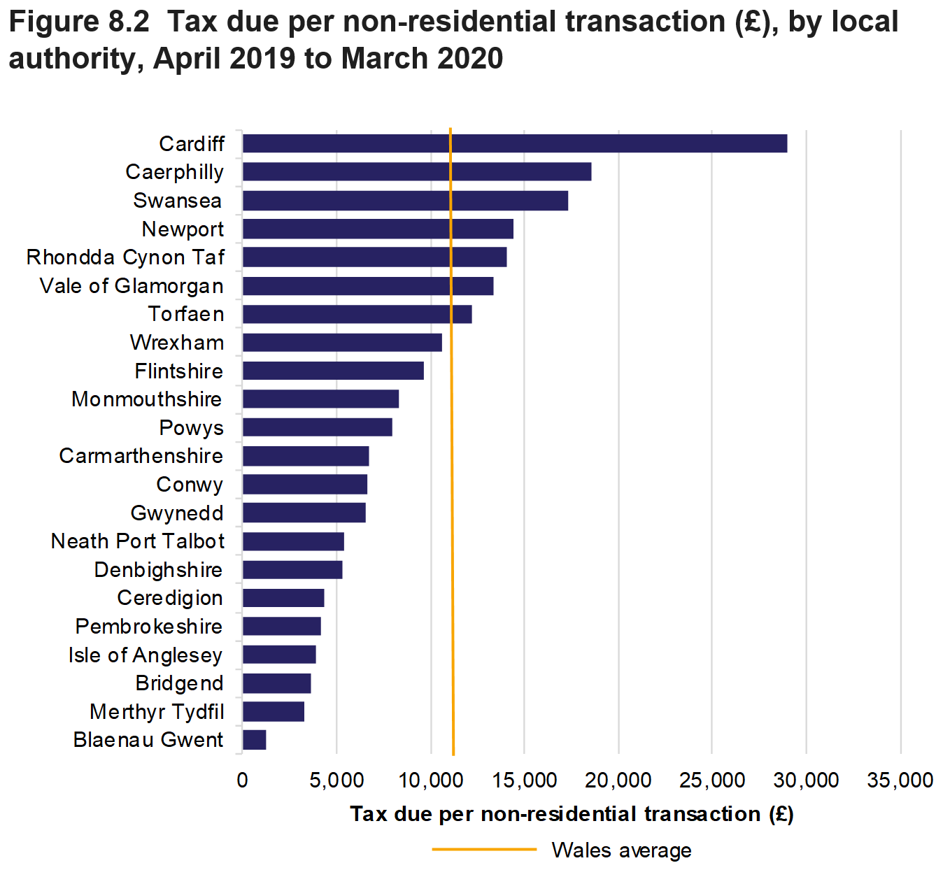 Figure 8.2 shows for non-residential transactions: the amount of tax due per transaction for all local authorities and a Wales average, April 2019 to March 2020.