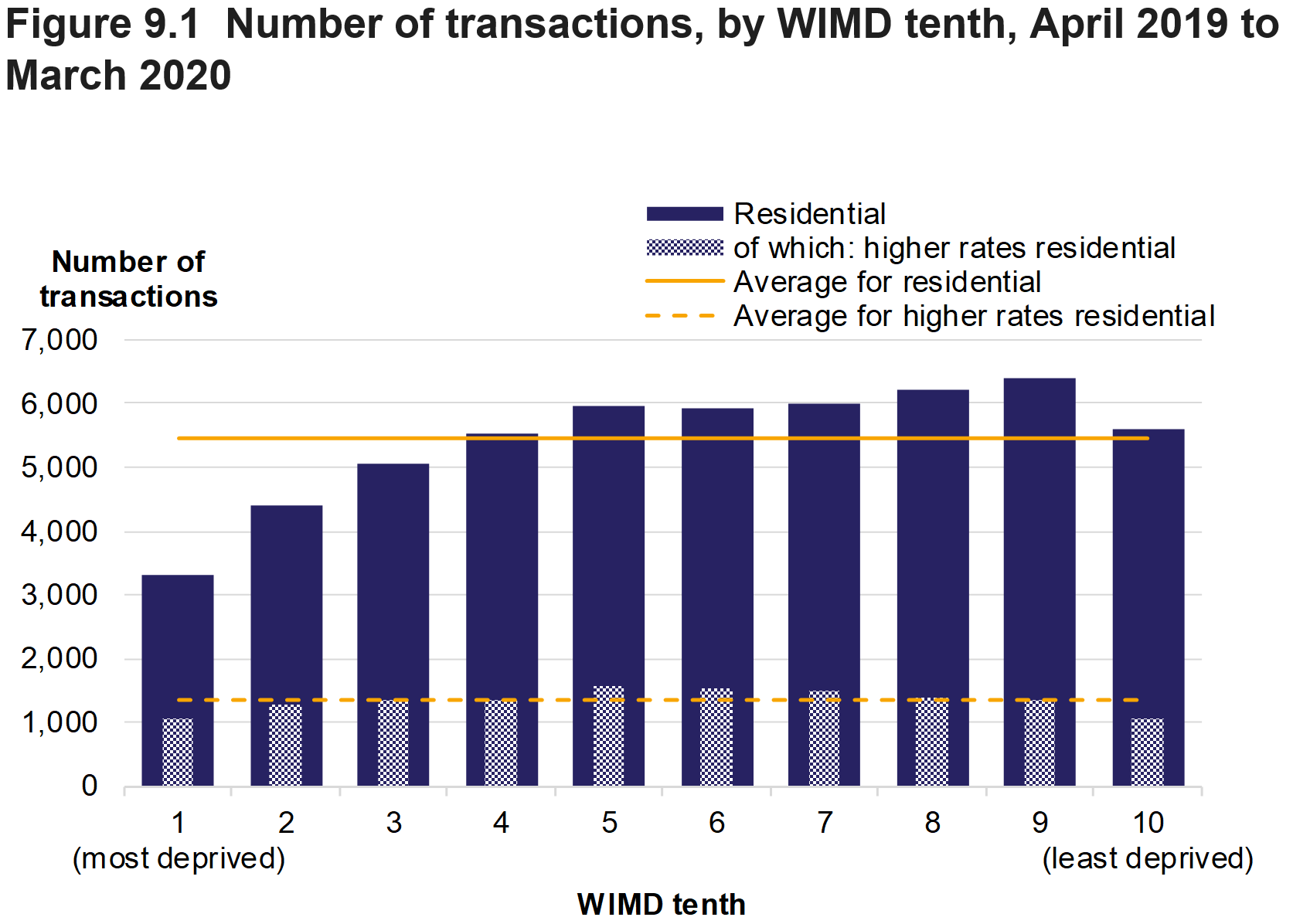 Figure 9.1 shows the number of residential transactions and at the higher rates, by WIMD tenths, for April 2019 to March 2020. Average values over all WIMD tenths are also presented.