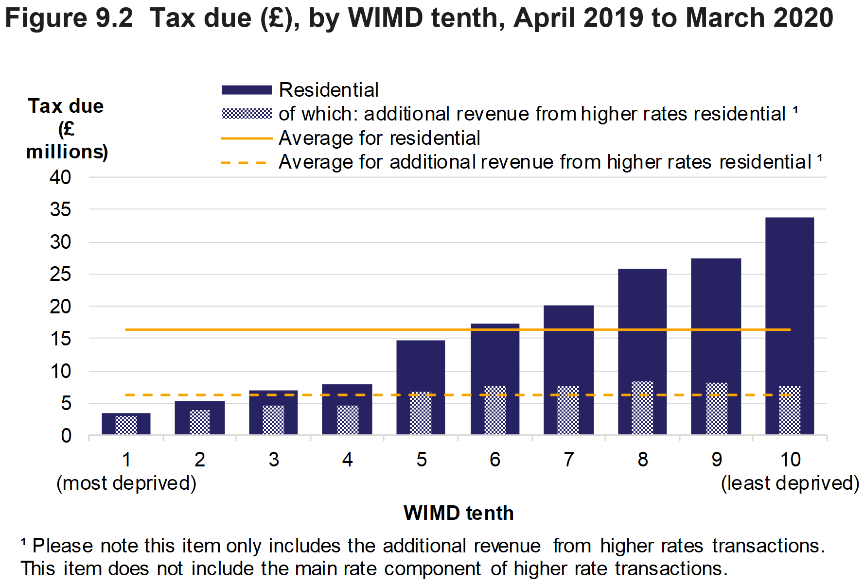 Figure 9.2 shows the amount of tax due on residential transactions and additional revenue from the higher rates, by WIMD tenth, for April 2019 to March 2020. Average values over all WIMD tenths are also presented.