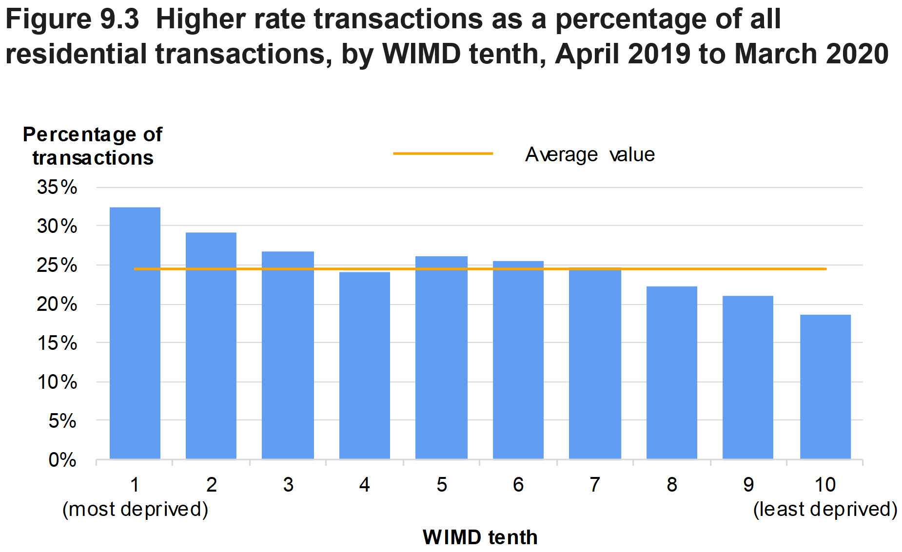 Figure 9.3 shows higher rate transactions as a percentage of all residential transactions, by WIMD tenth, for April 2019 to March 2020. An average value over all WIMD tenths is also presented.