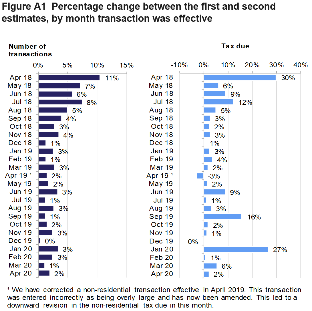 Figure A1 shows the percentage change between the first and second estimates, by month transaction was effective. The percentages are shown for the change in the number of transactions and the change in tax due.