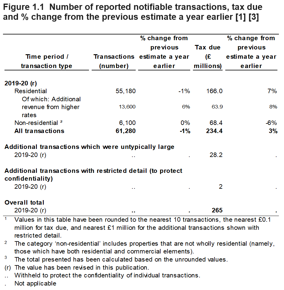 Figure 1.1 shows the number of reported notifiable transactions, tax due and % change from the previous estimate a year earlier. These values are shown for April 2019 to March 2020, with a breakdown by type of transaction.