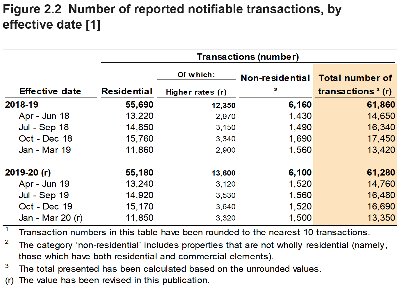 Figure 2.2 shows the number of reported notifiable transactions, by the quarter and year in which they were effective. Figure 2.2 also shows a breakdown for residential and non-residential transactions.