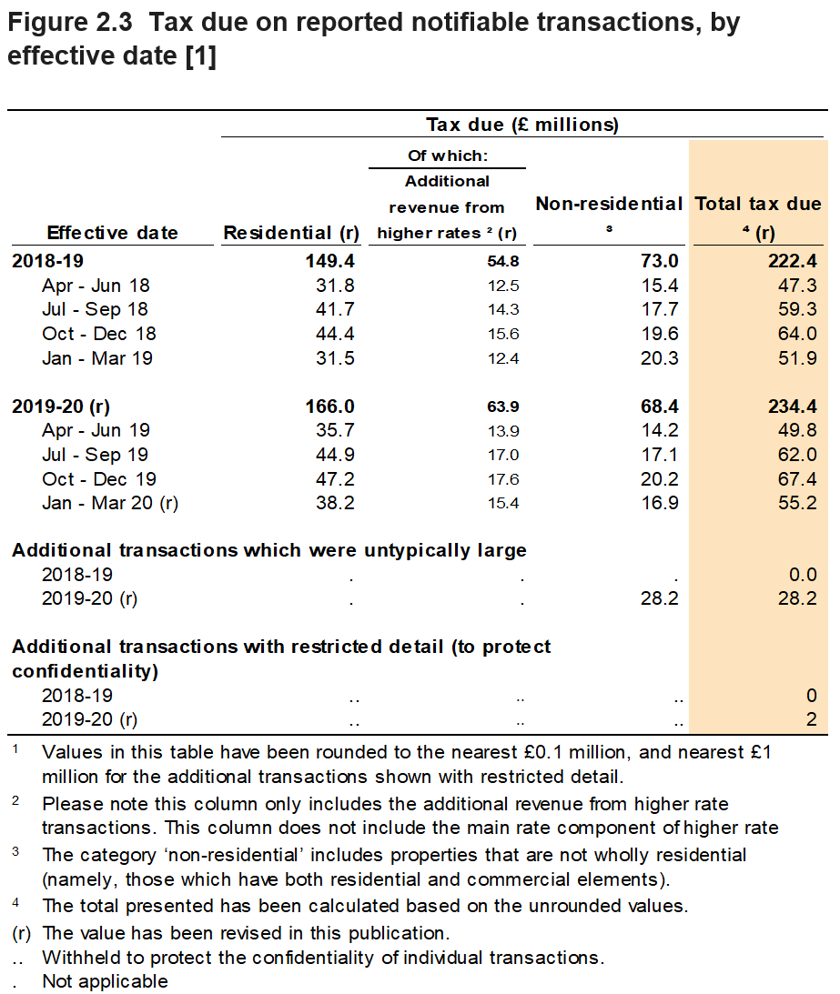 Figure 2.3 shows the tax due on reported notifiable transactions, by the quarter and year in which the transactions were effective. Figure 2.3 also shows a breakdown for residential and non-residential transactions.