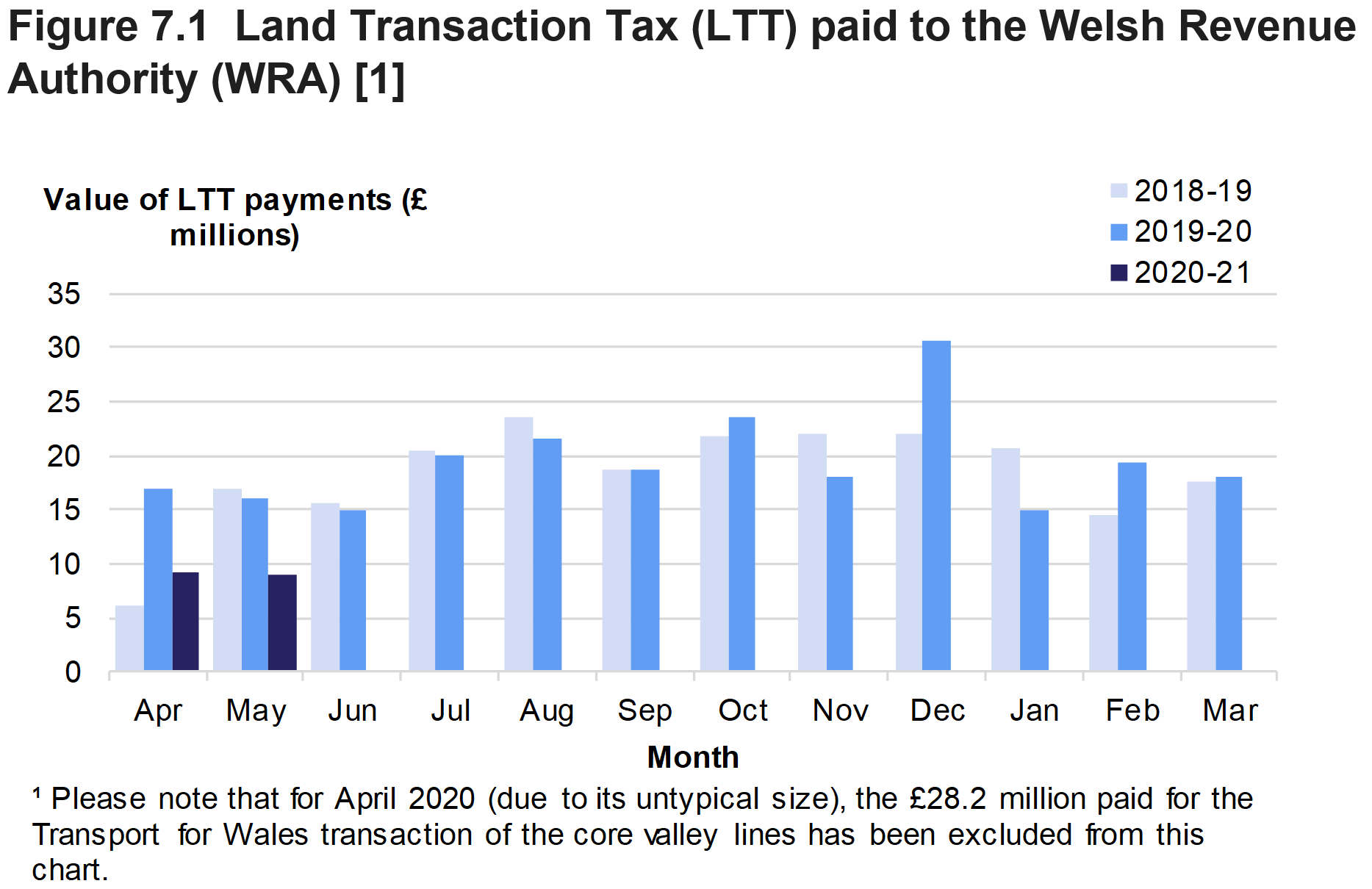 Figure 7.1 shows the monthly amounts of Land Transaction Tax paid to the Welsh Revenue Authority, for April 2018 to May 2020.