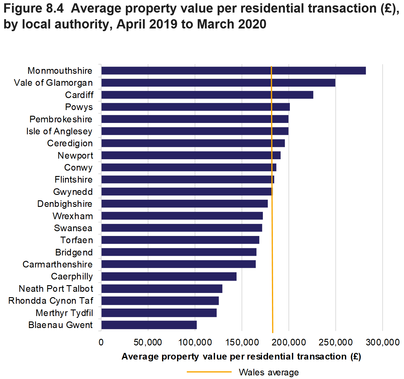 Figure 8.4 shows the average property value per residential transaction, for all local authorities and a Wales average, April 2019 to March 2020.