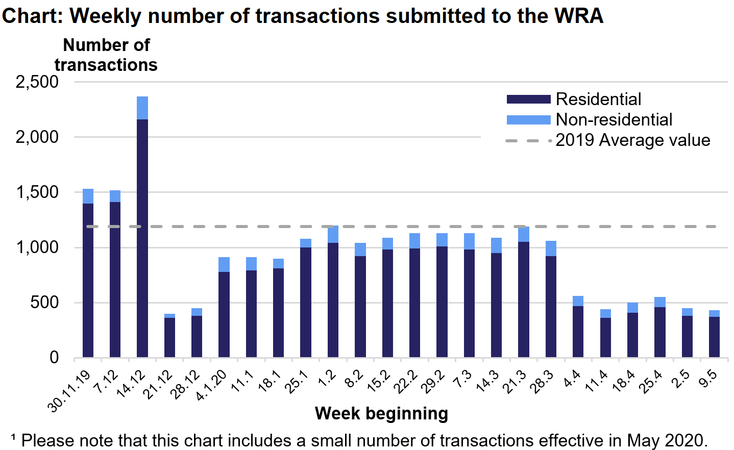 The chart shows the number of residential and non-residential transactions submitted to the WRA each week from December 2019 to May 2020. Please note that this chart includes a small number of transactions effective in May 2020.