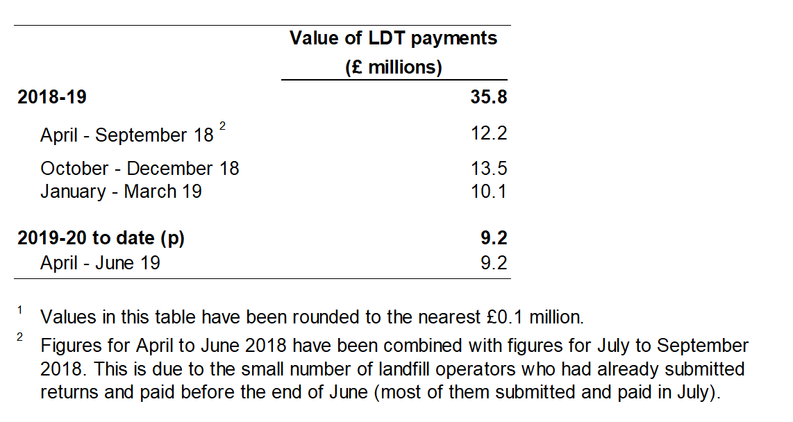 Table 2 shows the value of Landfill Disposals Tax payments made to the WRA, by quarter.