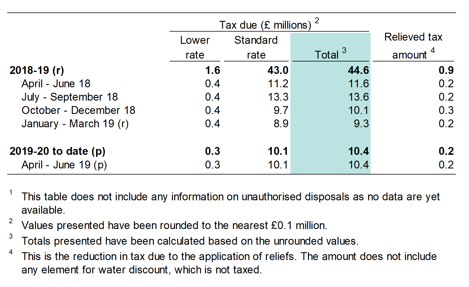 Table 1b shows the tax due on waste disposed to landfill, by tax rate and by quarter.