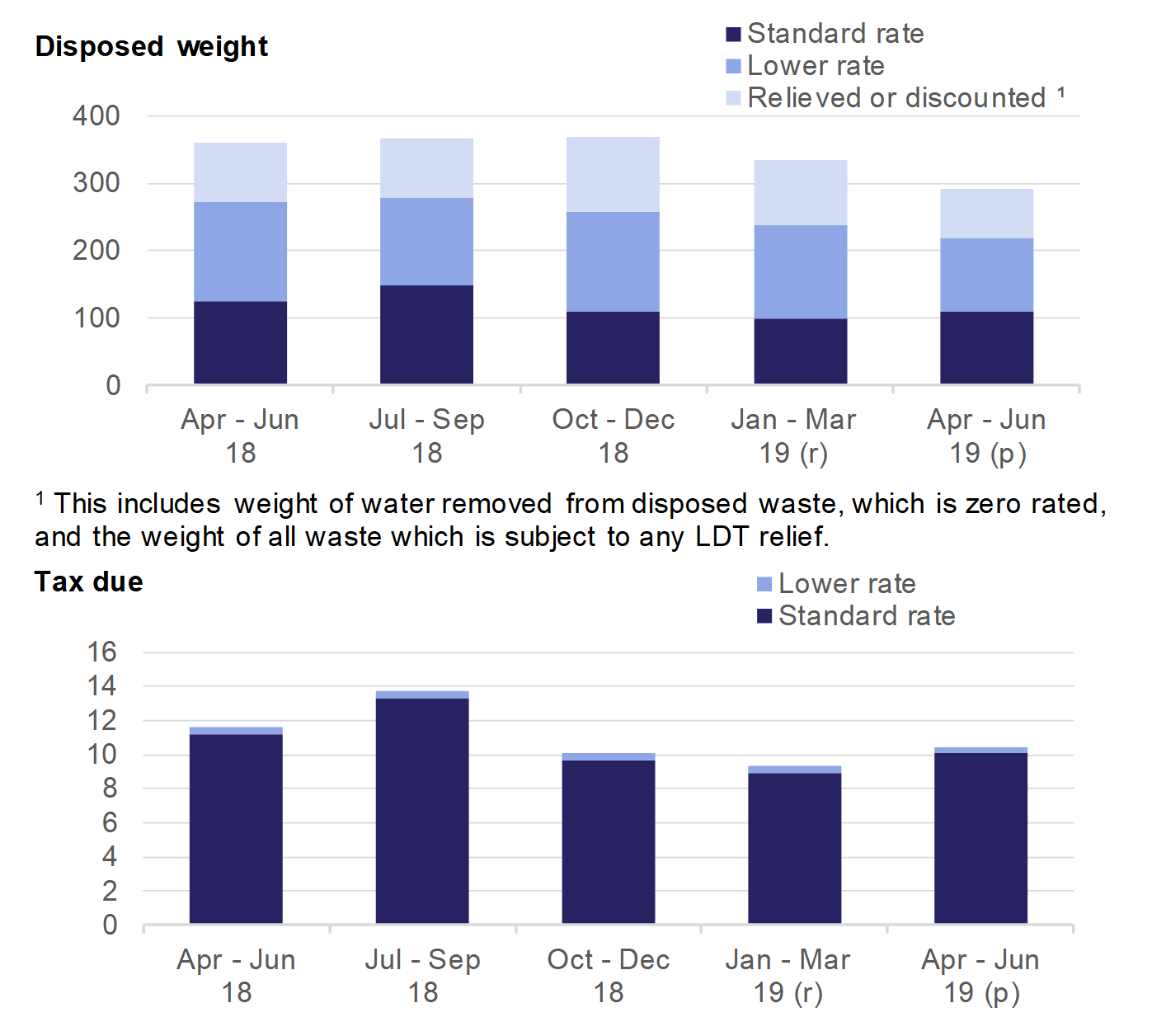 Chart 1 shows the weight of and tax due on waste disposed to landfill, by quarter.
