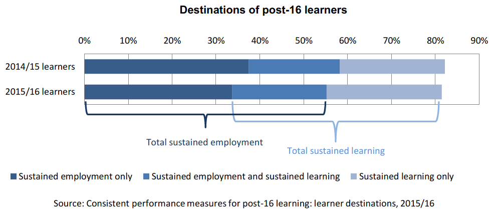 The chart shows the sustained positive destination rates for 2014/15 and 2015/16 post-16 learners, broken down into sustained employment only, sustained employment and sustained learning and sustained learning only. The chart shows the sustained positive destination rate is lower for 2015/16 learners than 2014/15 learners.