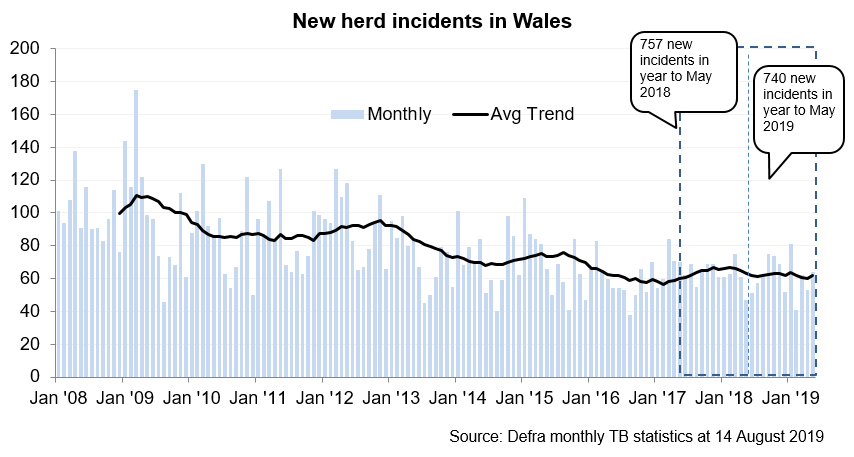 Chart showing the trend in new herd incidents in Wales since 2008. There were 740 new incidents in the 12 months to May 2019, a decrease of 2% compared with the previous 12 months.