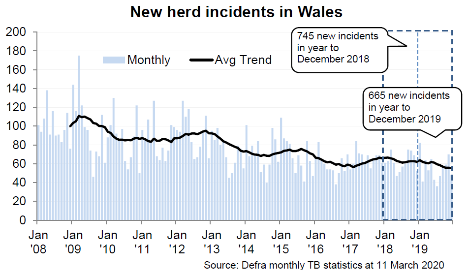Chart showing the trend in new herd incidents in Wales since 2008. There were 665 new incidents in the 12 months to December 2019, a decrease of 11% compared with the previous 12 months.