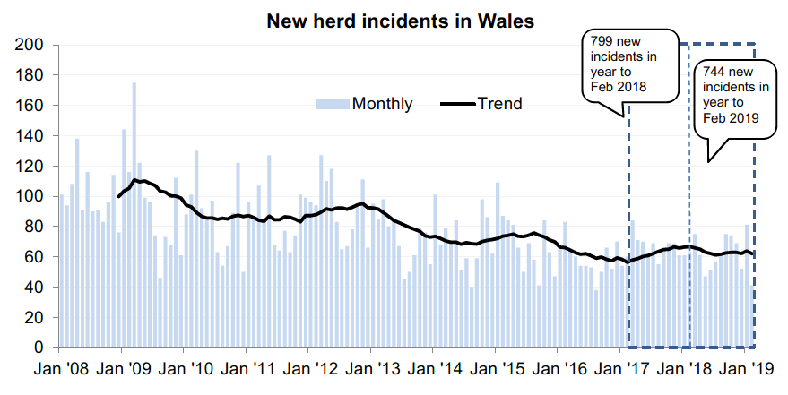 Chart showing the trend in new herd incidents in Wales since 2008. There were 744 new incidents in the 12 months to February 2019, a decrease of 7% compared with the previous 12 months.