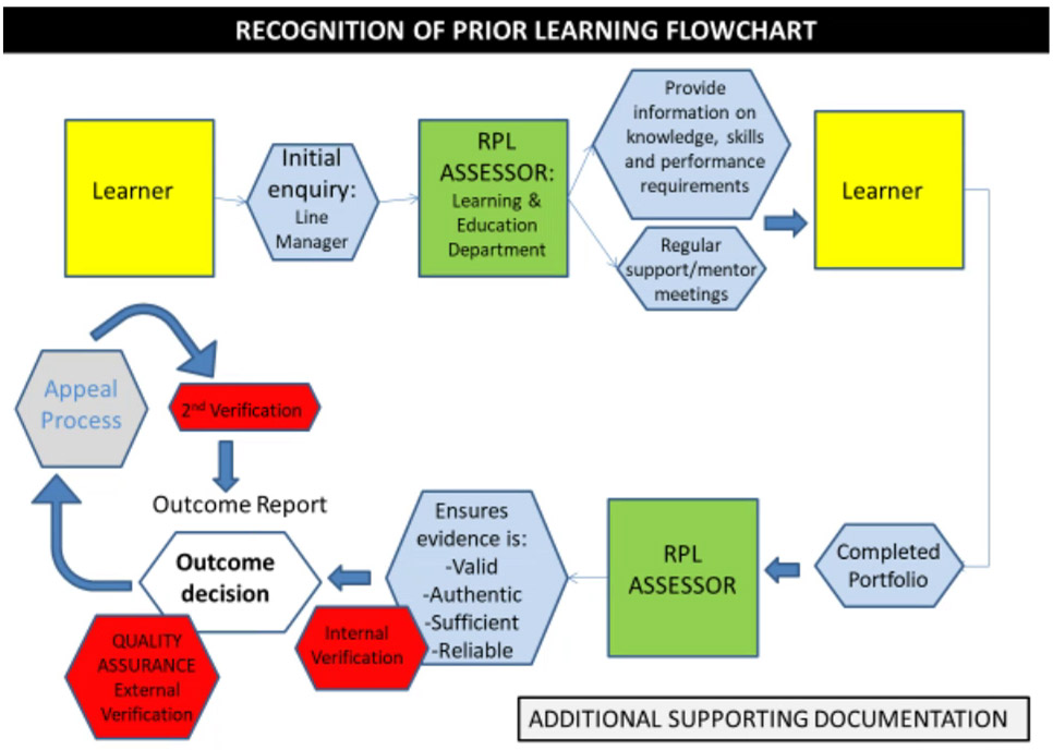 Recognition of prior learning flowchart