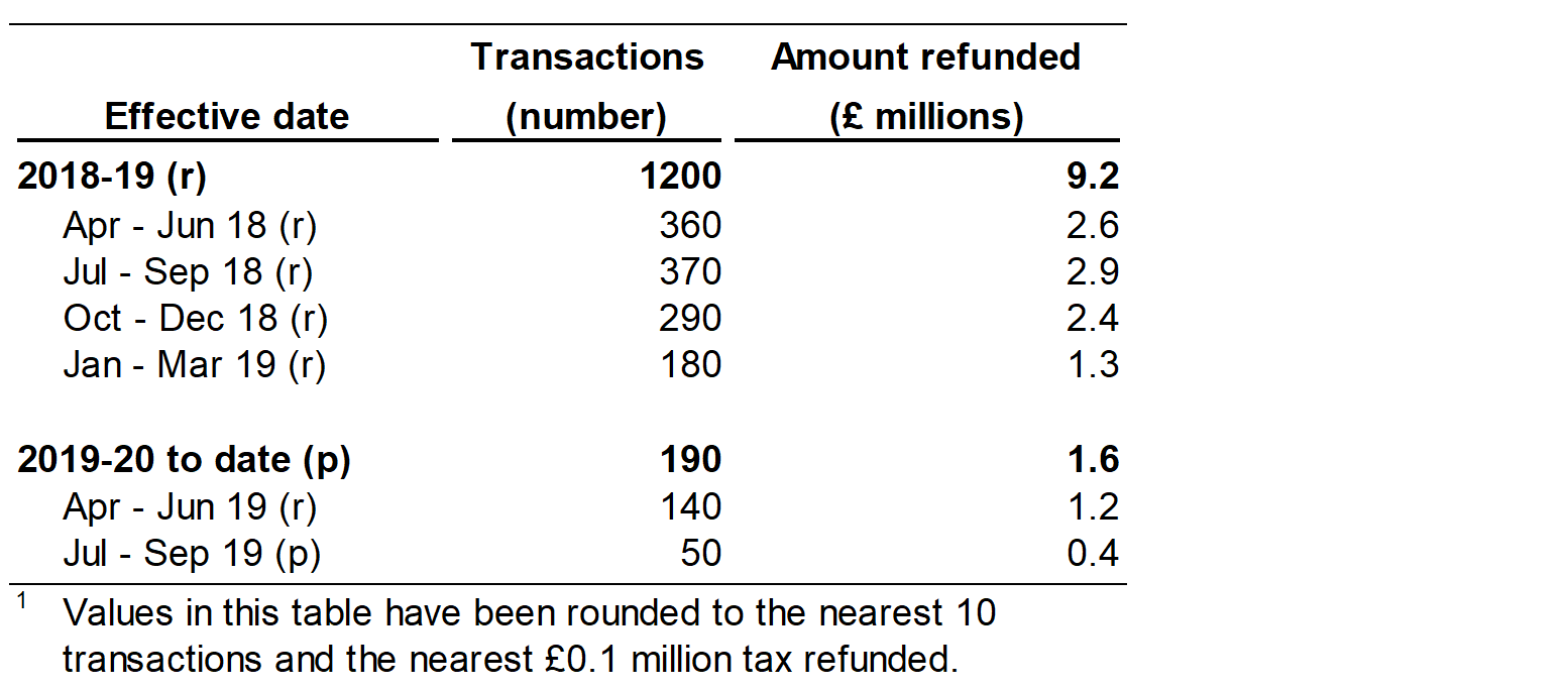 Figure 6.1 shows the number and value of refunds of higher rate residential issued, by quarter and year in which the original transaction was effective.