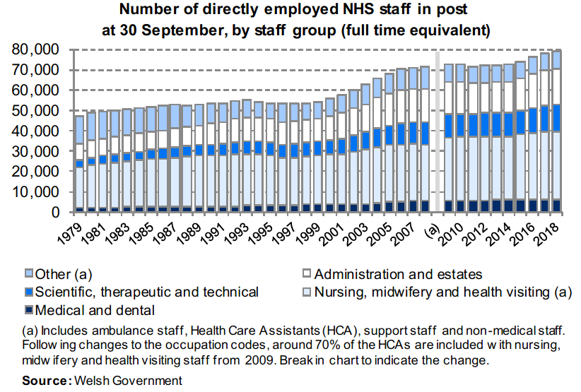 Chart showing the number of staff directly employed by the NHS in Wales each year between 1979 and 2018 broken down by staff group. The chart shows that since 1979 the number of full time equivalent staff has increased by 68.5% and 1.4% in the most recent year.