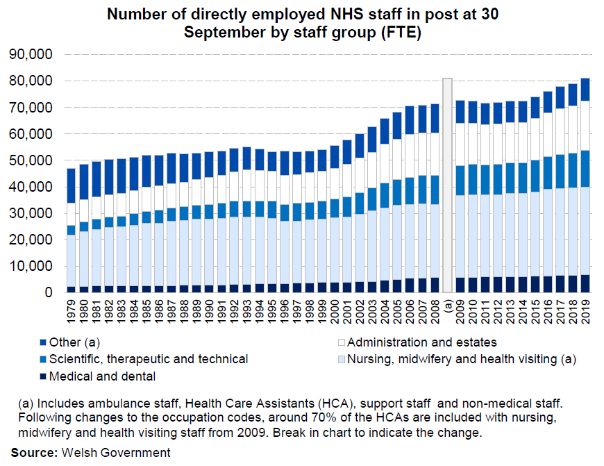 Chart showing the number of staff directly employed by the NHS in Wales each year between 1979 and 2019 broken down by staff group. The chart shows that since 1979 the number of full time equivalent staff has increased by 73% and 2.5% in the most recent year.
