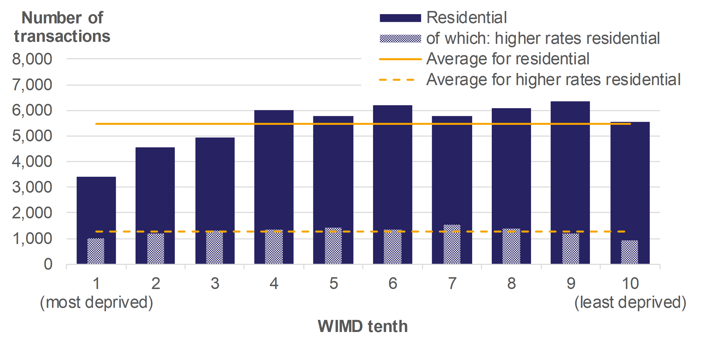 Figure 9.1 shows the number of residential transactions and at the higher rates, by WIMD tenths, for April 2018 to March 2019. Average values over all WIMD tenths are also presented.