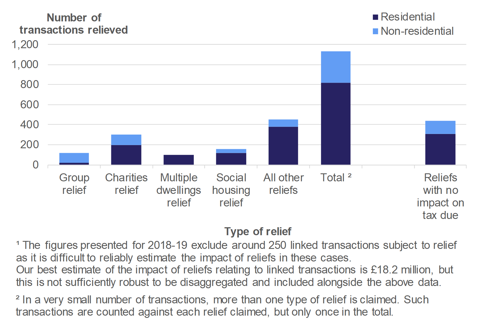 Figure 5.1 shows the number of reliefs applied to residential and non-residential transactions in April 2018 to March 2019, by type of relief. A separate figure is shown for the number of reliefs where the relief had no impact on the tax due.