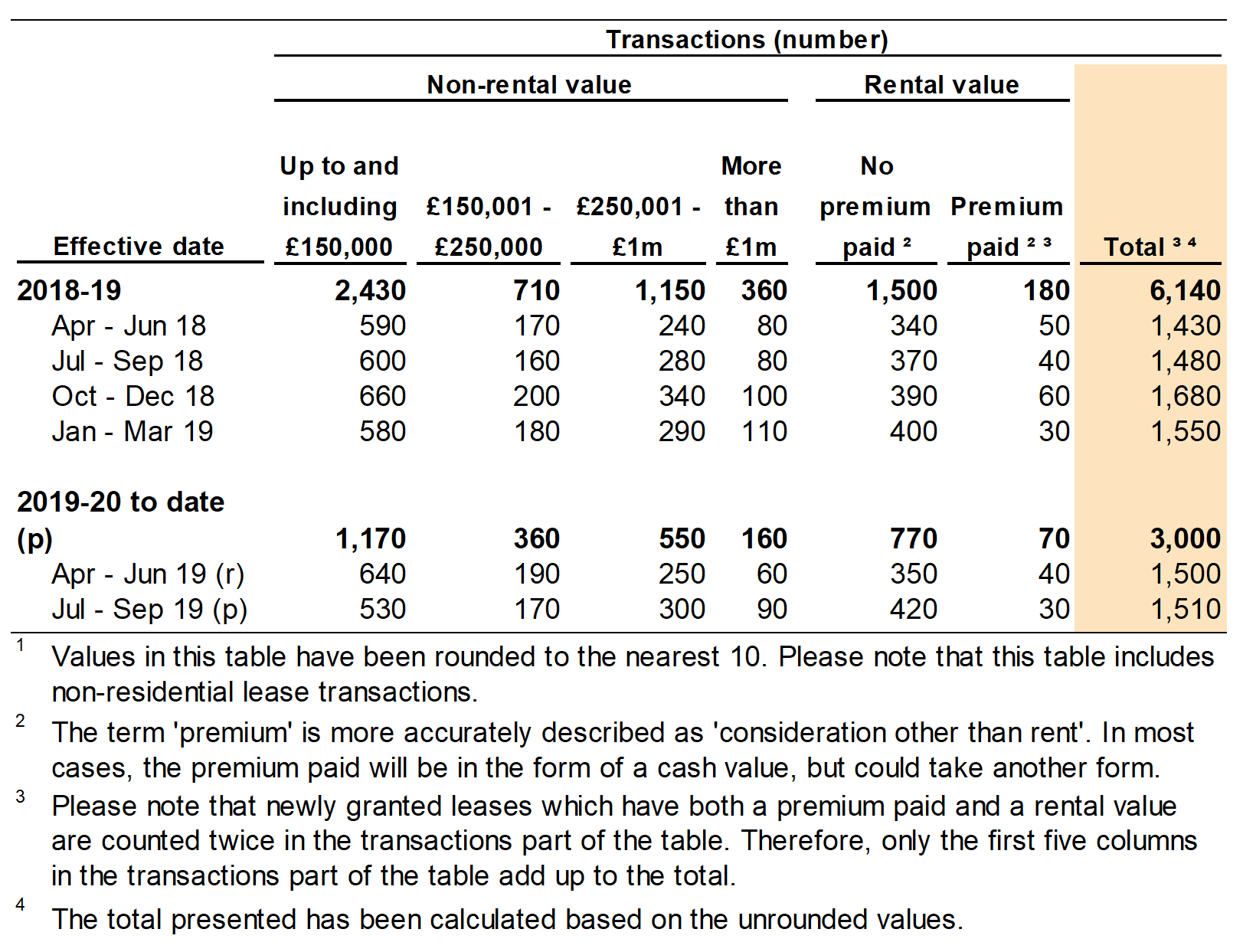 Figure 4.1 shows the number of non-residential transactions by value of the property. Data is shown for the year and quarter in which the transaction was effective.