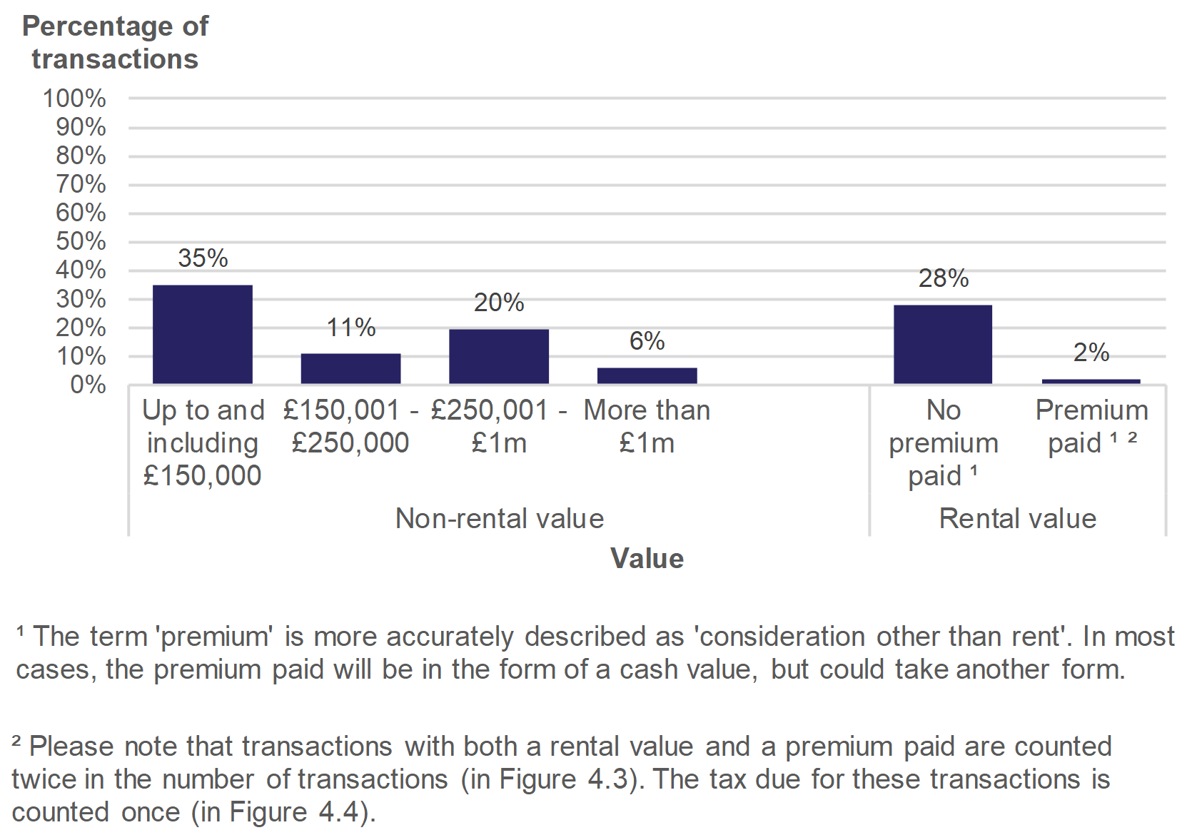 Figure 4.3 shows the number of non-residential transactions by value of the property. Data is presented as the percentage of transactions and relates to transactions effective in July to September 2019.
