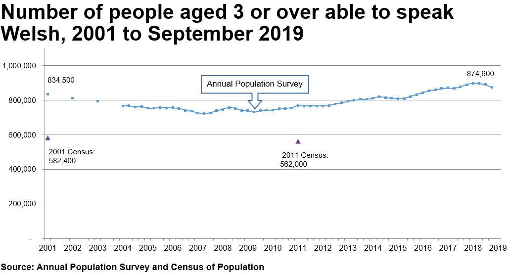 The chart shows the results of the APS from 2001 to the end of June 2019. In 2001 there were 834,500 Welsh speakers. The trend declines to 2007 and then increases again to 874,600 by the end of September 2019. The Census results for 2001 and 2011 are also plotted on the same for chart, to illustrate that the Census estimates for the number of welsh speakers are considerably lower - over 200,000 lower.